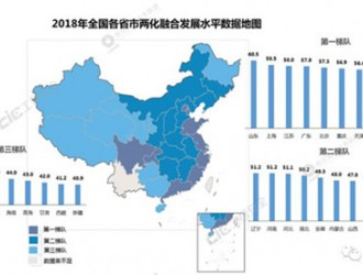 四川省两化融合发展水平加速提升