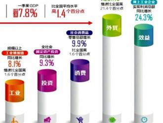 GDP增速高于全国平均水平1.4个百分点 四川经济一季度实现较好起步