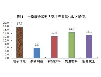 四川五大支柱产业最新成绩单出炉:前三月实现营业收入9554亿元