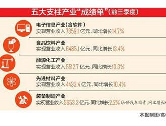 五大支柱产业营收突破2.9万亿元