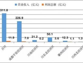 四川工业经济再传捷报!前三季度新入规工业企业630户,完成营收311.8亿元