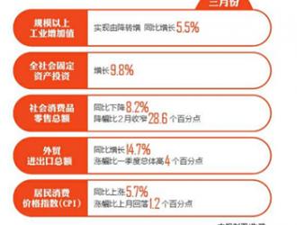 GDP增速同比降3% 这份四川经济一季报怎么读 总量持续扩大 恢复步伐明显加快